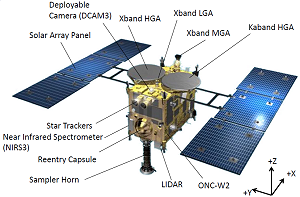 Location of the different sub-systems on Hayabusa 2 probe